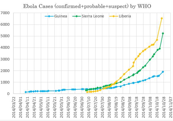 Ebola_20141029.PNG