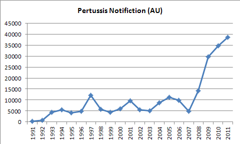 Pertussis_AU_Number.png