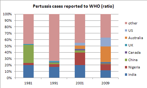 Pertussis_World_Ratio.png